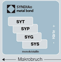 Metal Bond Mikronpulver