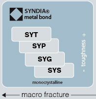 Metal Bond Micron Diamond