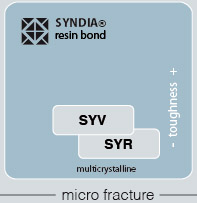 Resin Bond Micron Diamond