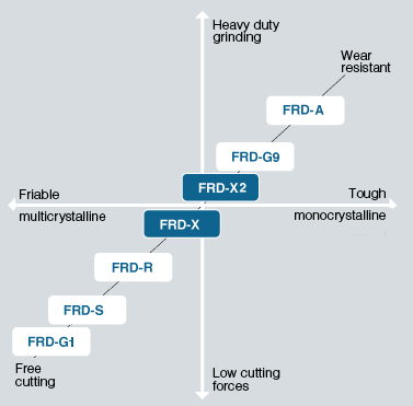 FRD Diagram