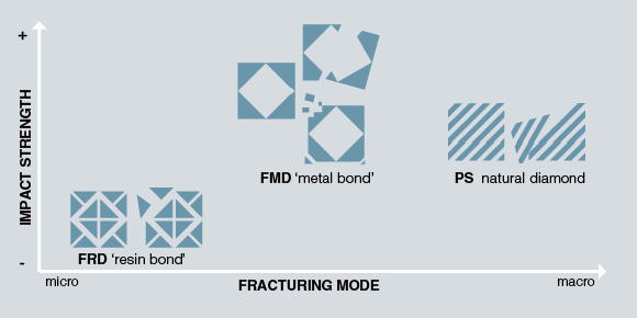 Mesh: impact strength vs fracturing mode